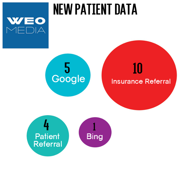 WEO Blog   New Patient Data image graphic