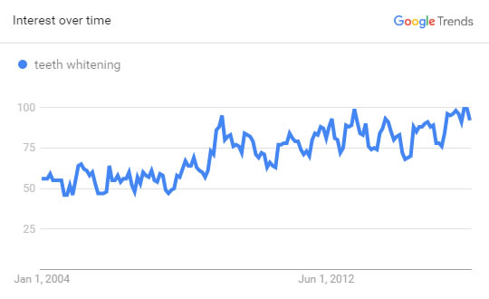 Dental SEO - Search Volume Trend Graph for Teeth Whitening